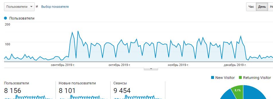 опртизация сайта под продвижение